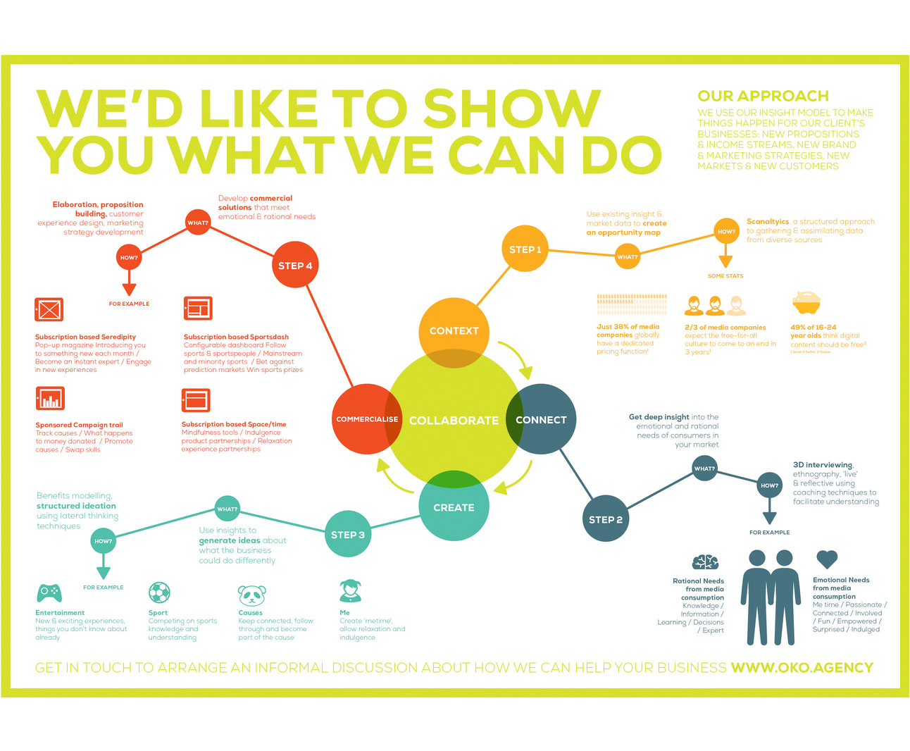 Infographic for insight and innovation agency OKO